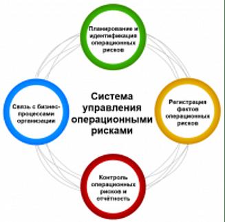 Технологии управления и организационного развития Risk Manager Технологии управления и организационного развития система управления операционными рисками