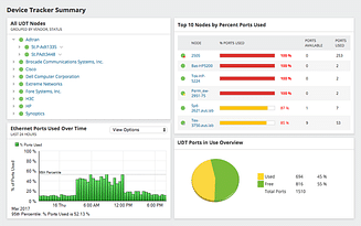 SolarWinds User Device Tracker UT2500 SolarWinds (up to 2500 ports) - License with 1st-Year Maintenance