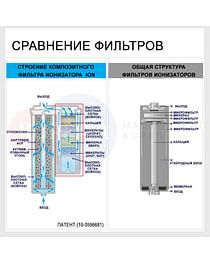 Картридж для ионизатора ION 5000 (7000) IONPIA