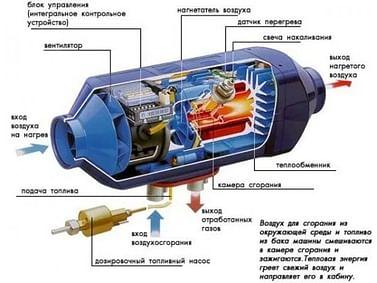 Автономный отопитель 12V 2000W Kenguru