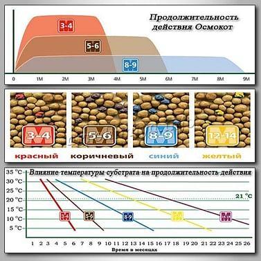 Удобрение универсальное пролонгированное Осмокот Экзакт 5-6мес.
