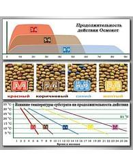 Удобрение универсальное Осмокот Стандарт 3-4мес.